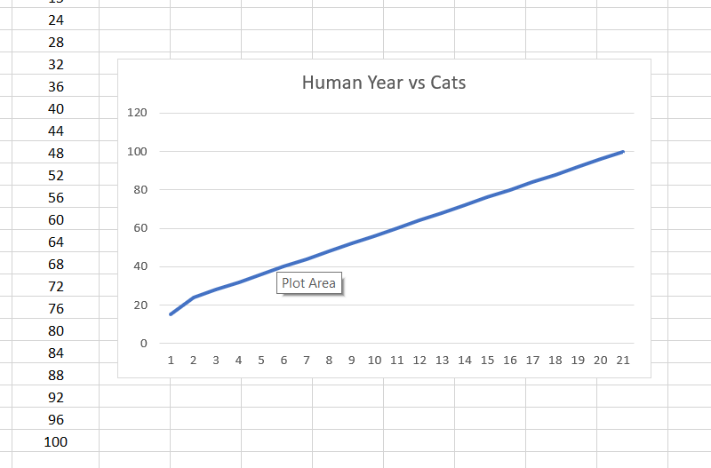 linegraph of human vs cats ages